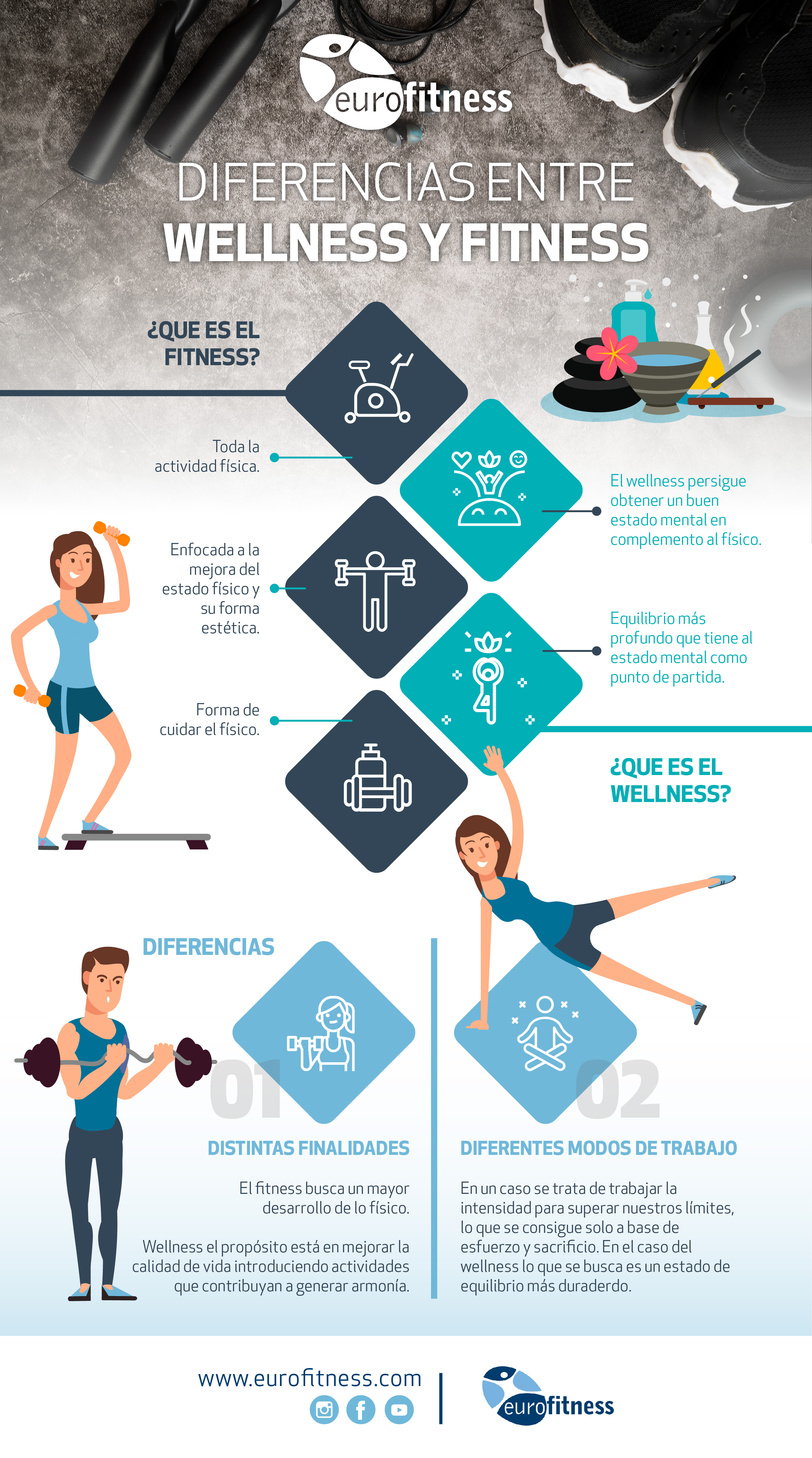 diferencia-wellness-fitness